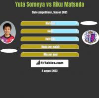 Yuta Someya vs Riku Matsuda h2h player stats