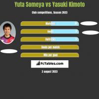 Yuta Someya vs Yasuki Kimoto h2h player stats