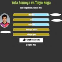 Yuta Someya vs Taiyo Koga h2h player stats