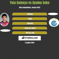 Yuta Someya vs Ayumu Seko h2h player stats