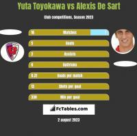 Yuta Toyokawa vs Alexis De Sart h2h player stats