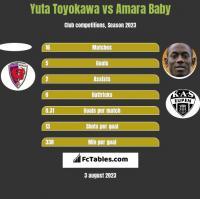 Yuta Toyokawa vs Amara Baby h2h player stats