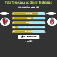 Yuta Toyokawa vs Dimitri Mohamed h2h player stats