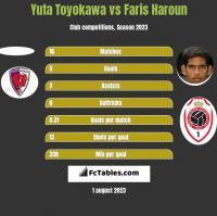 Yuta Toyokawa vs Faris Haroun h2h player stats