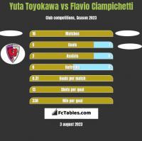 Yuta Toyokawa vs Flavio Ciampichetti h2h player stats