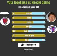 Yuta Toyokawa vs Hiroaki Okuno h2h player stats
