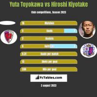 Yuta Toyokawa vs Hiroshi Kiyotake h2h player stats
