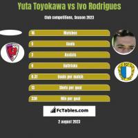 Yuta Toyokawa vs Ivo Rodrigues h2h player stats