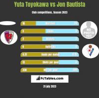 Yuta Toyokawa vs Jon Bautista h2h player stats