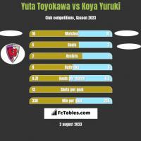 Yuta Toyokawa vs Koya Yuruki h2h player stats