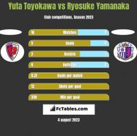 Yuta Toyokawa vs Ryosuke Yamanaka h2h player stats