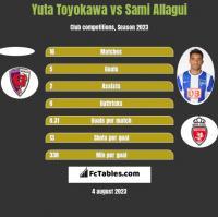 Yuta Toyokawa vs Sami Allagui h2h player stats