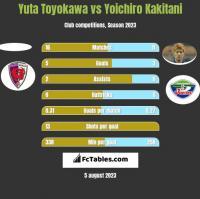 Yuta Toyokawa vs Yoichiro Kakitani h2h player stats
