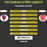 Yuta Toyokawa vs Didier Lamkel Ze h2h player stats