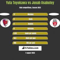 Yuta Toyokawa vs Jonah Osabutey h2h player stats