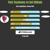 Yuta Toyokawa vs Kai Shibato h2h player stats