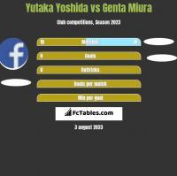 Yutaka Yoshida vs Genta Miura h2h player stats