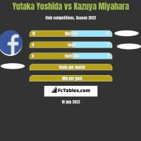 Yutaka Yoshida vs Kazuya Miyahara h2h player stats