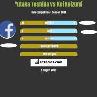 Yutaka Yoshida vs Kei Koizumi h2h player stats