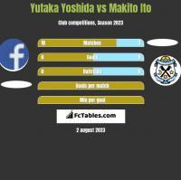 Yutaka Yoshida vs Makito Ito h2h player stats