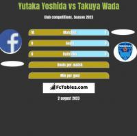 Yutaka Yoshida vs Takuya Wada h2h player stats