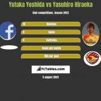 Yutaka Yoshida vs Yasuhiro Hiraoka h2h player stats