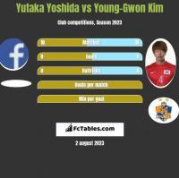 Yutaka Yoshida vs Young-Gwon Kim h2h player stats