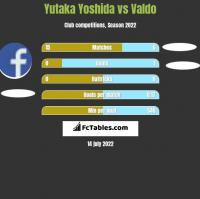 Yutaka Yoshida vs Valdo h2h player stats