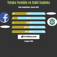 Yutaka Yoshida vs Daiki Sugioka h2h player stats
