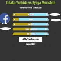Yutaka Yoshida vs Ryoya Morishita h2h player stats