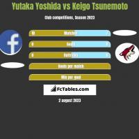 Yutaka Yoshida vs Keigo Tsunemoto h2h player stats