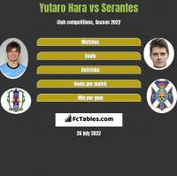 Yutaro Hara vs Serantes h2h player stats