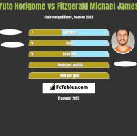 Yuto Horigome vs Fitzgerald Michael James h2h player stats