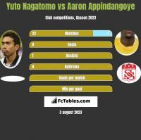 Yuto Nagatomo vs Aaron Appindangoye h2h player stats