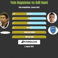 Yuto Nagatomo vs Adil Rami h2h player stats