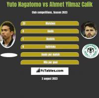 Yuto Nagatomo vs Ahmet Yilmaz Calik h2h player stats