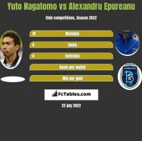 Yuto Nagatomo vs Alexandru Epureanu h2h player stats