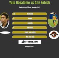 Yuto Nagatomo vs Aziz Behich h2h player stats