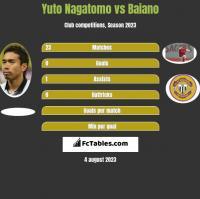 Yuto Nagatomo vs Baiano h2h player stats