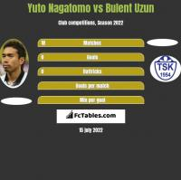 Yuto Nagatomo vs Bulent Uzun h2h player stats