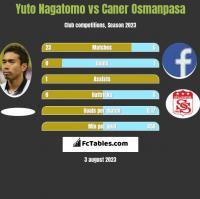 Yuto Nagatomo vs Caner Osmanpasa h2h player stats