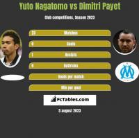 Yuto Nagatomo vs Dimitri Payet h2h player stats