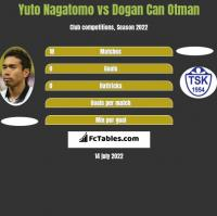 Yuto Nagatomo vs Dogan Can Otman h2h player stats