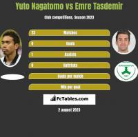 Yuto Nagatomo vs Emre Tasdemir h2h player stats
