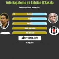 Yuto Nagatomo vs Fabrice N'Sakala h2h player stats