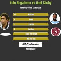 Yuto Nagatomo vs Gael Clichy h2h player stats