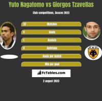 Yuto Nagatomo vs Giorgos Tzavellas h2h player stats