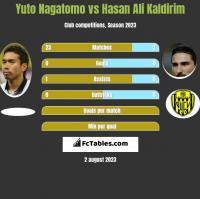 Yuto Nagatomo vs Hasan Ali Kaldirim h2h player stats