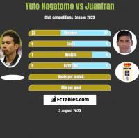 Yuto Nagatomo vs Juanfran h2h player stats