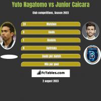 Yuto Nagatomo vs Junior Caicara h2h player stats